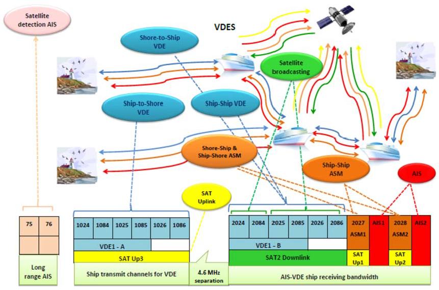 VDES overview picture